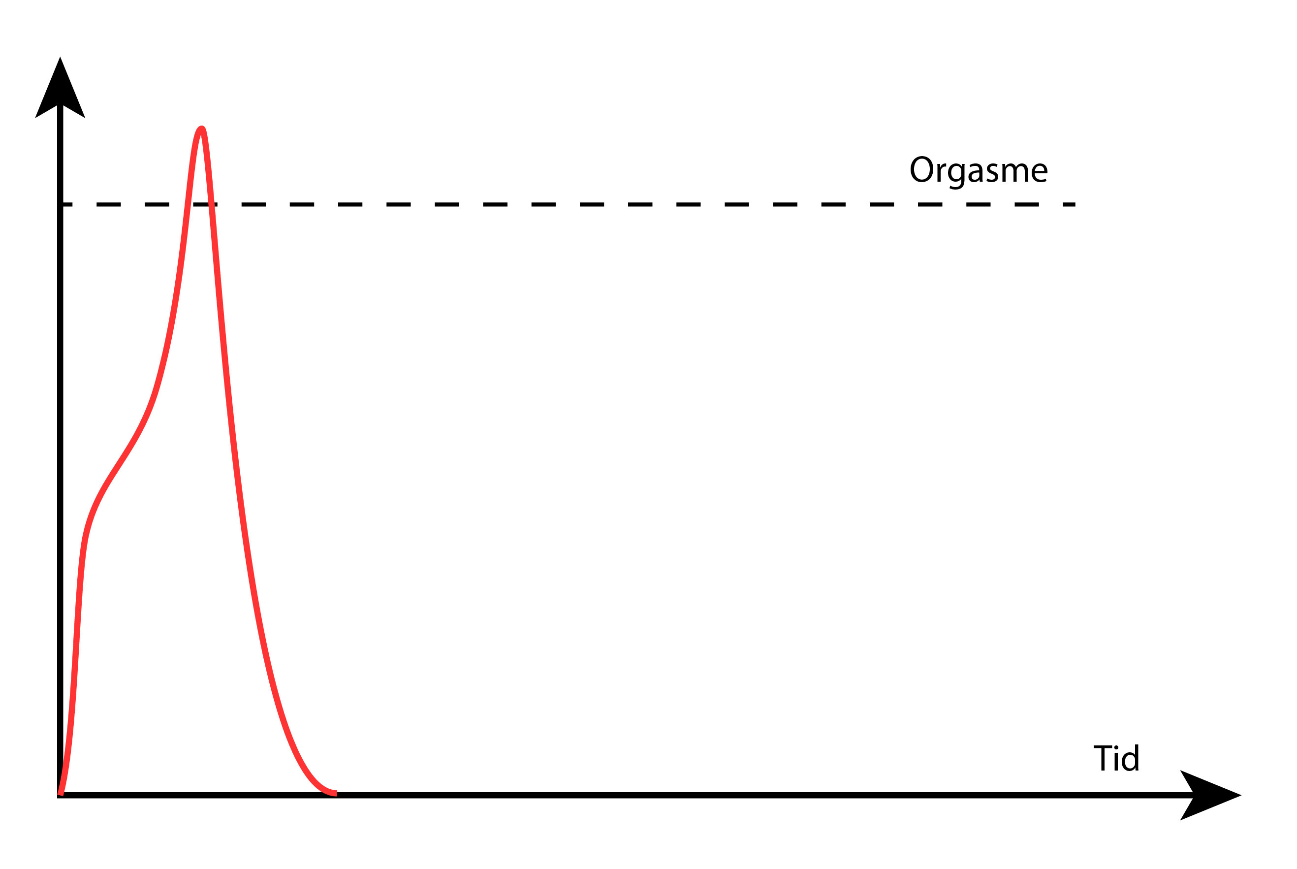 rød linje under penis